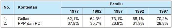 Tabel Persentase Perolehan Suara Kontestan Pemilu 1977–1997