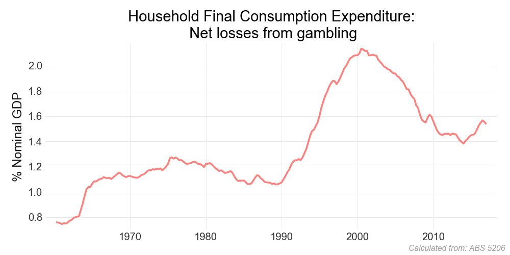 gambling the economy household and Gross domestic product  is normally the largest gdp component in the economy, consisting of private expenditures in the economy (household final consumption.