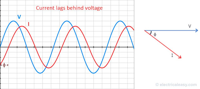 lagging power factor - voltage current wave and phasor angle