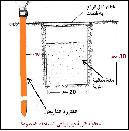 تقليل مقاومة الأرضي