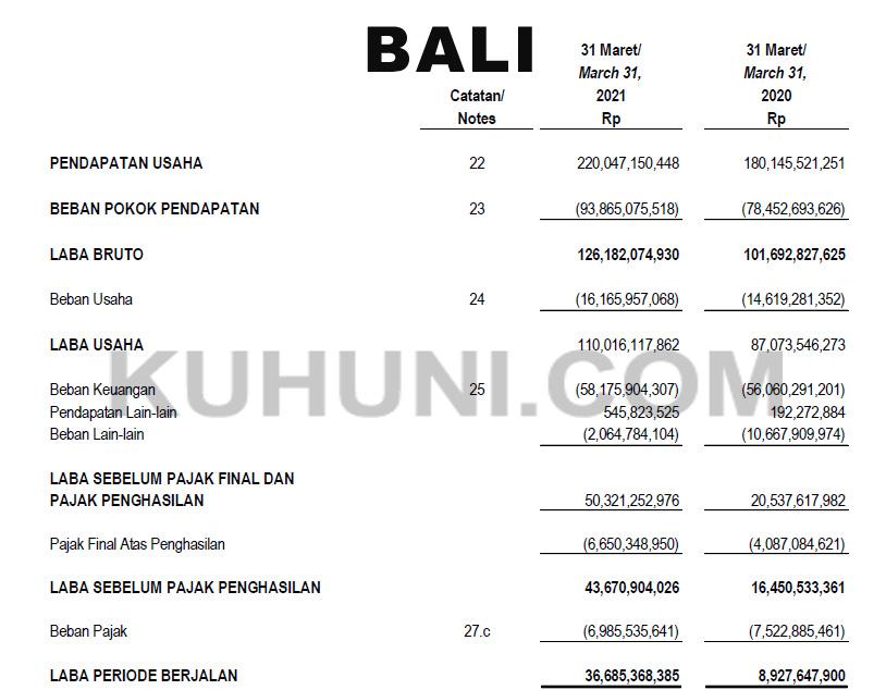 Laporan Keuangan BALI Kuartal 1 Tahun 2021