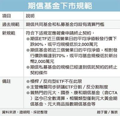 期信ETF的下市規則