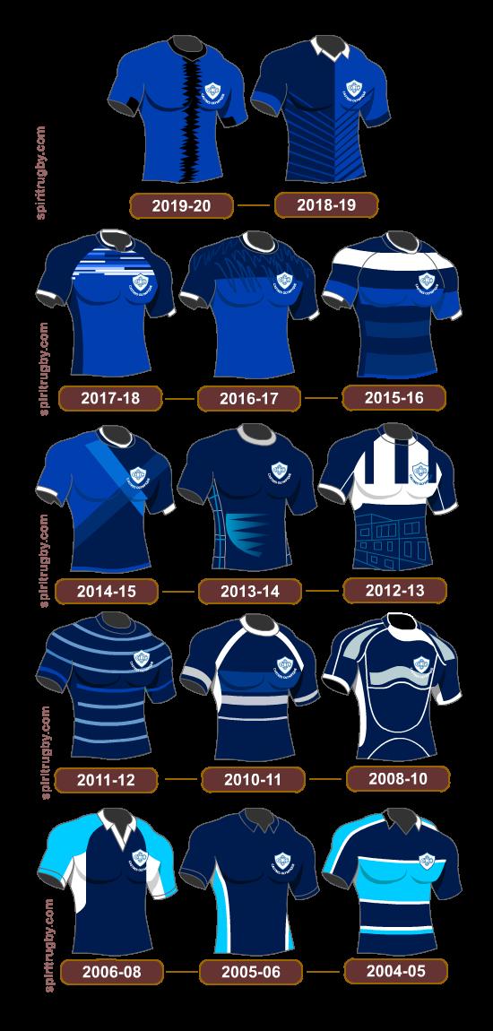 Histoire du maillot de rugby de Castres