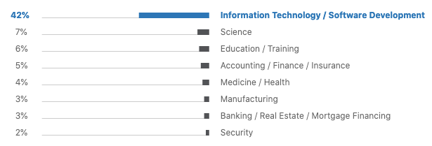 Industries, where Python is used most