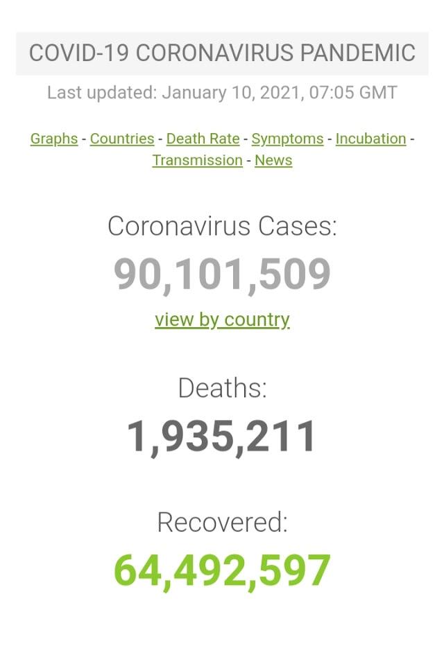Kasus Covid-19 di Seluruh Dunia per 10 Januari 2021 ( 07:05GMT)