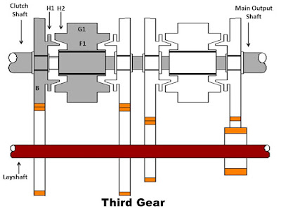 Full Notes on Synchromesh Gearbox