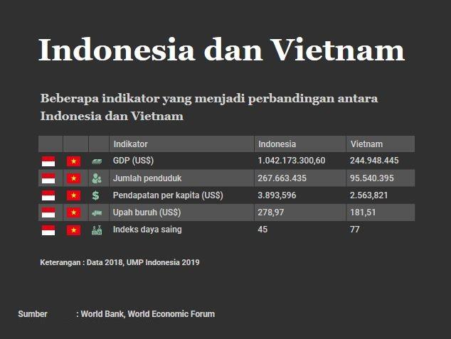 Ternyata Indonesia Tak Lebih Menarik dari Vietnam