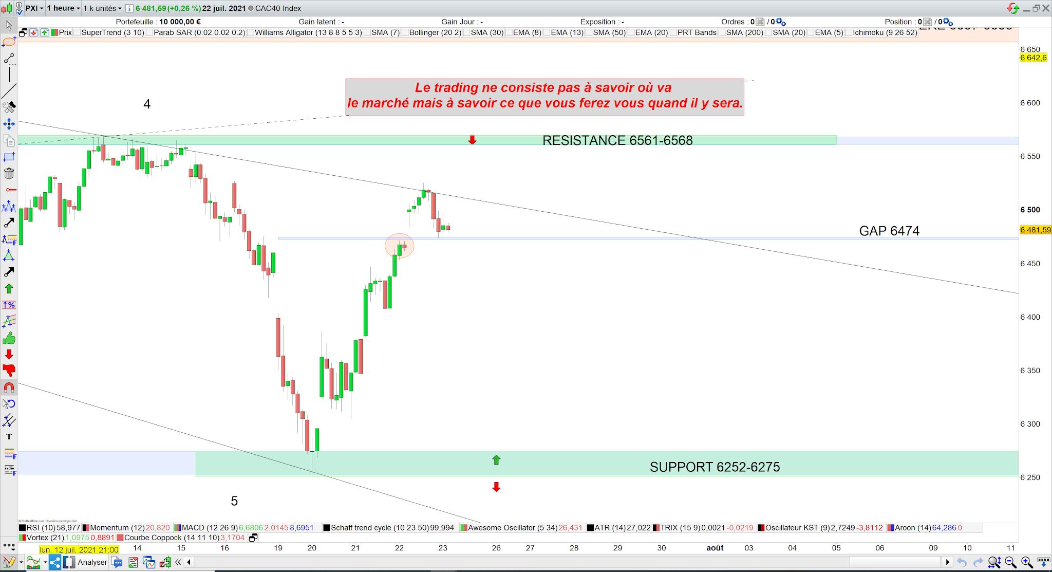 Trading cac40 bilan 22/0721