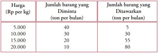 ara Mengetahui Harga & Jumlah Keseimbangan Pasar dengan Tabel