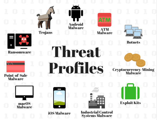 Threat Profiles