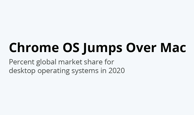 Windows OS dominates the global market #infographic