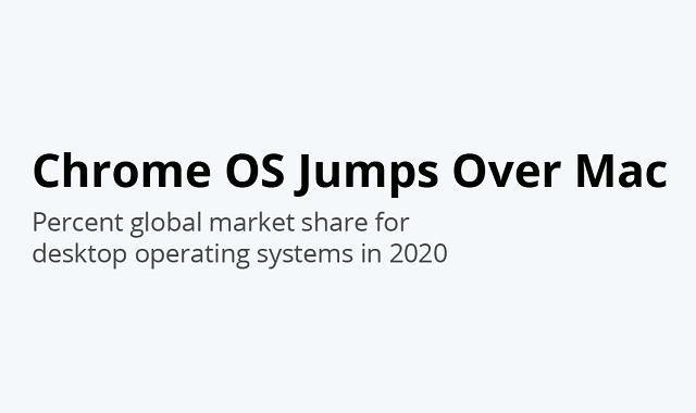 Windows OS dominates the global market