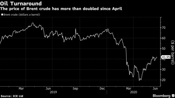 The Big Oil Turnaround: From Negative Prices to a Bull Market - Bloomberg