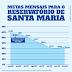 Adasa estabelece curva de referência para Reservatório de Santa Maria até dezembro
