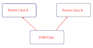 Multiple Inheritance Model