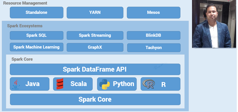 SPARK With SQL & HIVE