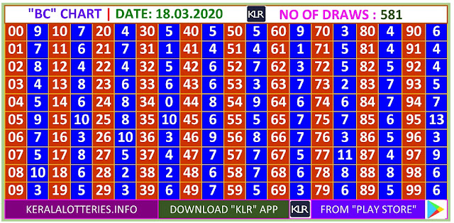 Kerala Lottery Winning Number Daily Trending Ans Pending  BC  chart  on  18.03.2020