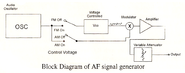 electrical topics: Construction & Working of Audio Frequency Signal
