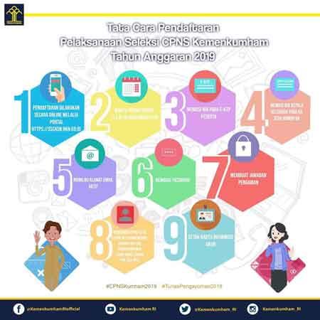 link resmi pengumuman hasil administrasi cpns kemenkumham 2019