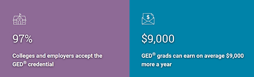 Banner with text: 97% of colleges and employers accept the GED credential and GED grads average $9,000 more a year in income than someone without a diploma.
