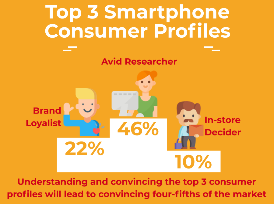 Top 3 smartphone consumer profiles