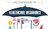 An Overview of Healthcare Insurance #infographic