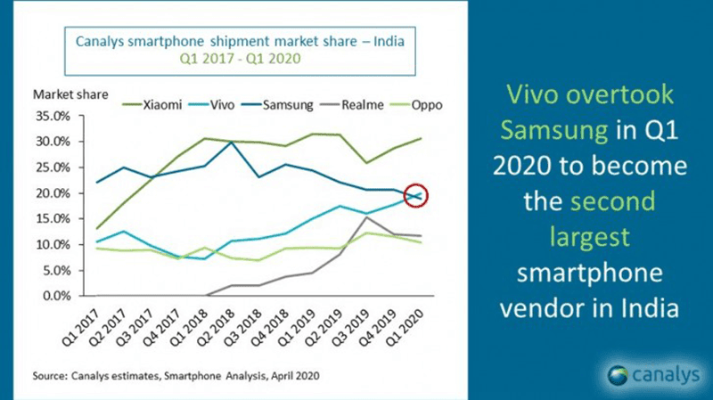 Vivo's growth in India