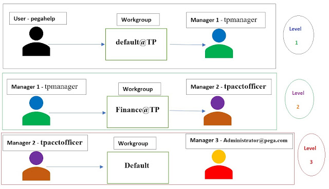 cascading approval with reporting structure with workgroup manager