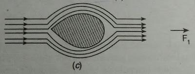 Turbulent flow of liquid