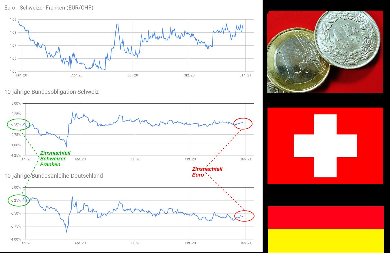 Drei Liniencharts: EUR/CHF-Kurs, Zinsentwicklung Schweiz, Zinsentwicklung Deutschland