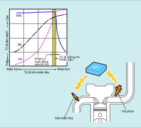 sơ đồ lọc khí xả TWC