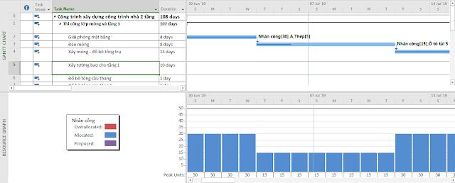 Khung nhìn kết hợp Gantt chart & Resource Graph