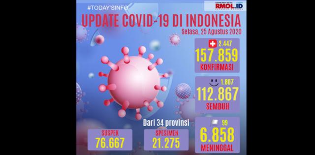 Update Corona 25 Agustus: Kasus Positif Bertambah 2.447, Sembuh 1.807, Meninggal 99
