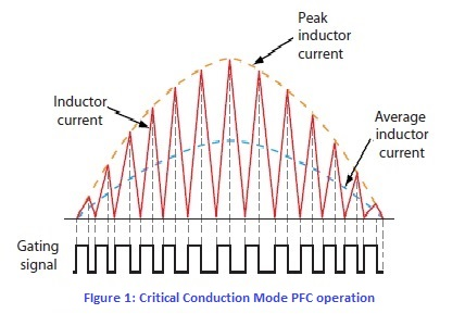 Critical Conduction Mode PFC operation