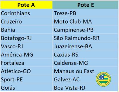 Conheça os possíveis 4 potes de sorteio da Copa do Brasil, que estão inseridos os goianos, podemos ter confronto goiano na 1ª fase, confira!