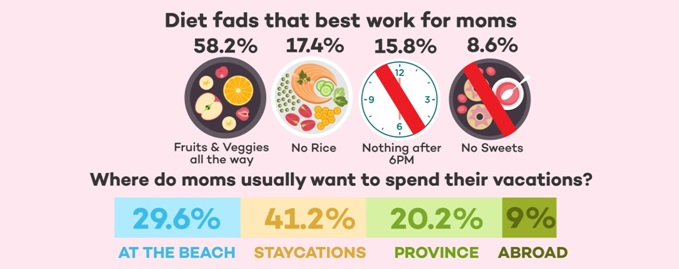 infographics, moms diet fad