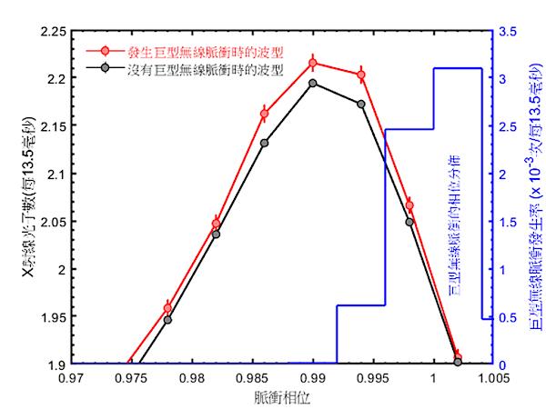 發現蟹狀星雲脈衝星巨型電波脈衝的X射線增強現象 榮登國際期刊