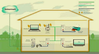 Home Area Network (HAN)