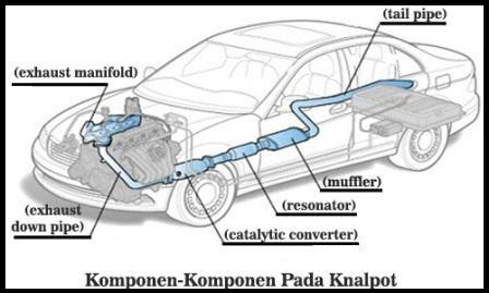 Inilah Komponen-Komponen Knalpot Mobil, Fungsi dan Gambarnya