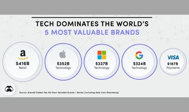 The Top 20 Most Valuable Tech Brands in the World