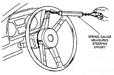Mechanical Technology: Manual Steering Gear Box Adjustment