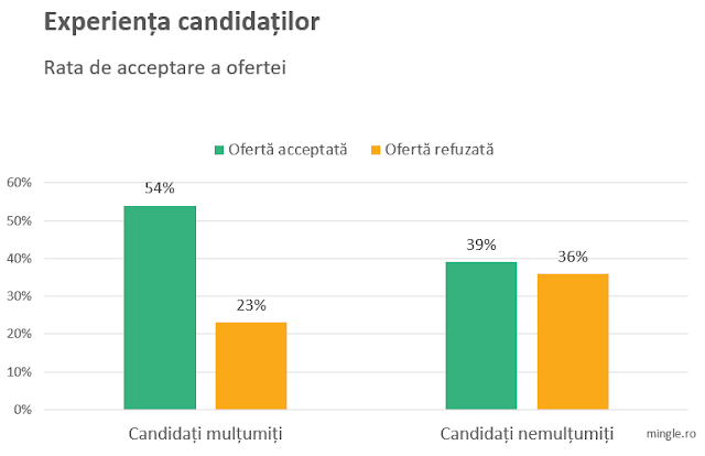 candidate experience, offer acceptance rate