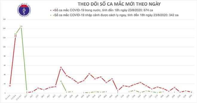 Đà Nẵng, Hải Dương có thêm bệnh nhân mắc Covid-19