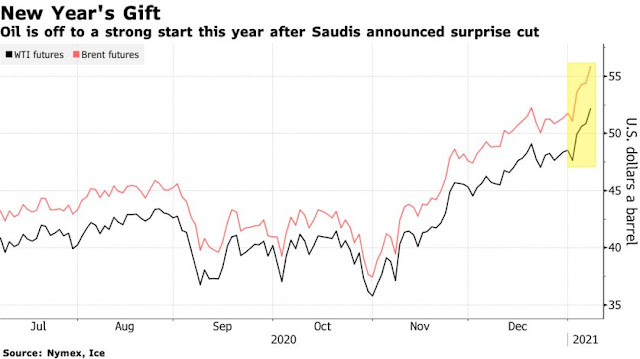 Oil Has Best Week in Four Months With Saudi Cut Buoying Prices - Bloomberg