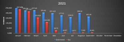 Q3 2021 - Energiekosten