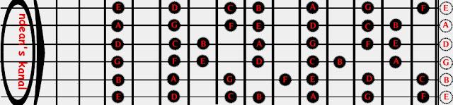 Dengan memahami nada pada dawai-dawai gitar, proses pembelajaran akan semakin mudah sehingga tujuan untuk belajar dapat lebih mudah untuk didapat