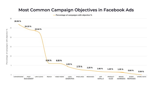 The power of Ad Marketing as illustrated by Facebook