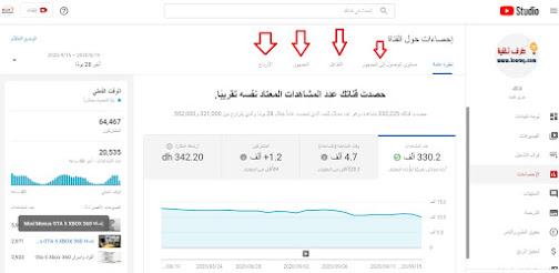 إحصائيات يوتيوب