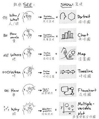 視覺化思考對應表