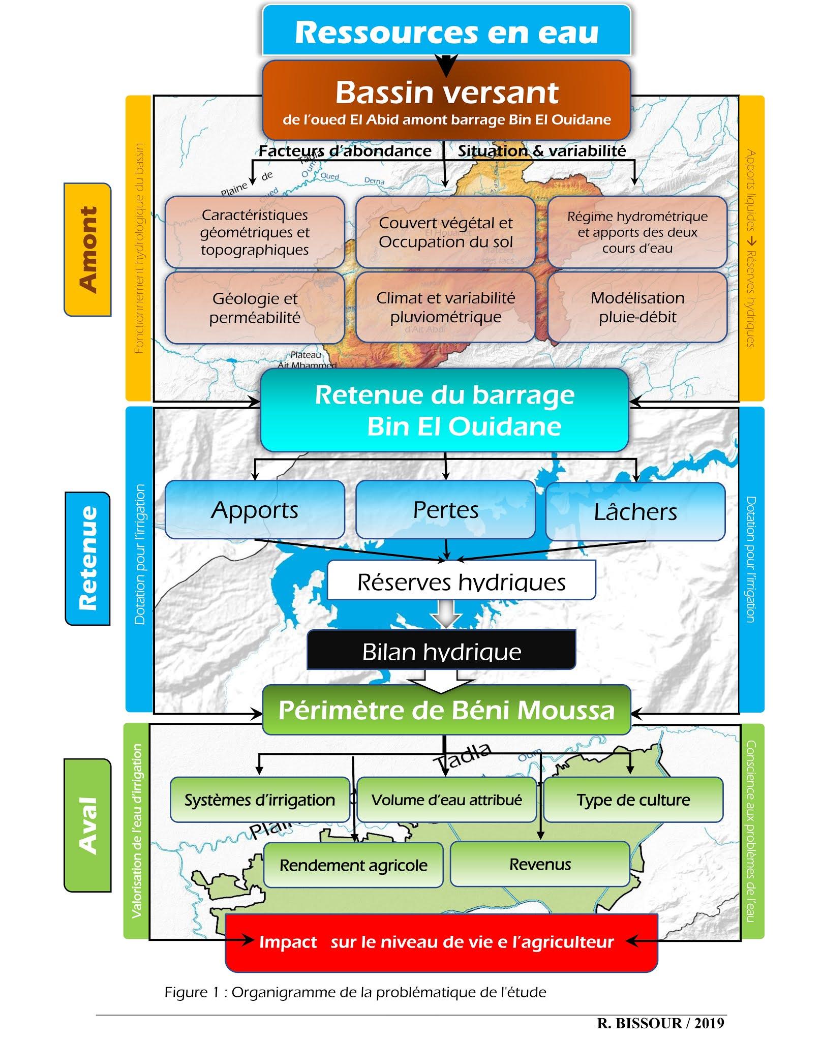 Thèse BISSOUR RACHID : Ressources en eau de l'oued El Abid amont barrage Bin El Ouidane et agriculture irriguée : Caractérisation, quantification et valorisation.  Cas du périmètre irrigué de Béni Moussa  (Région Béni Mellal Khénifra)